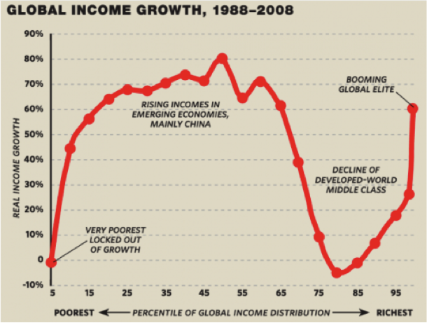 Global Income Growth, 1988-2008